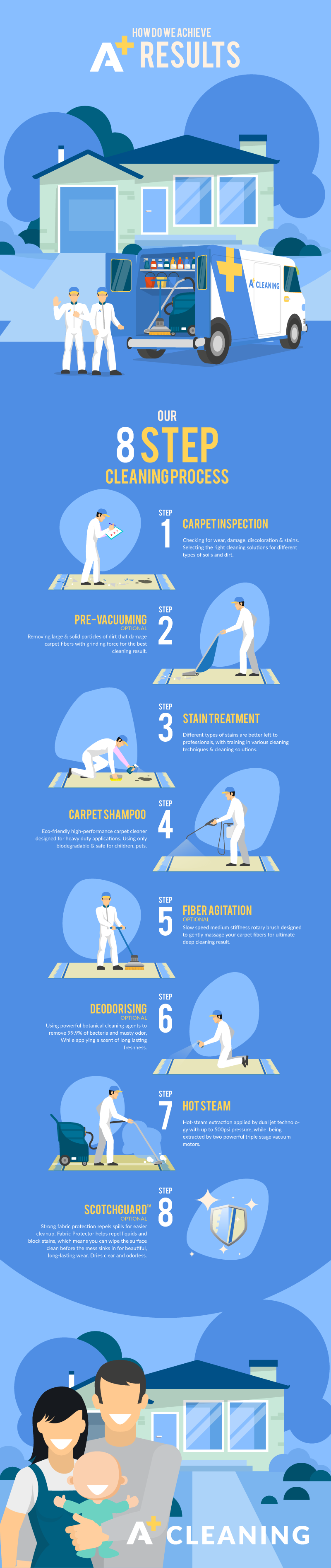 Carpet cleaning infographic that describes service and its process.